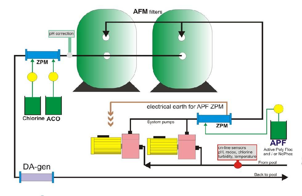 Wspaniały Piasek kontra AFM - złoża filtracyjne w systemie uzdatniania wody CR11